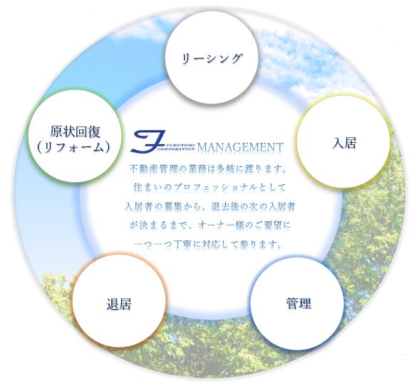 福富商事管理サイクル